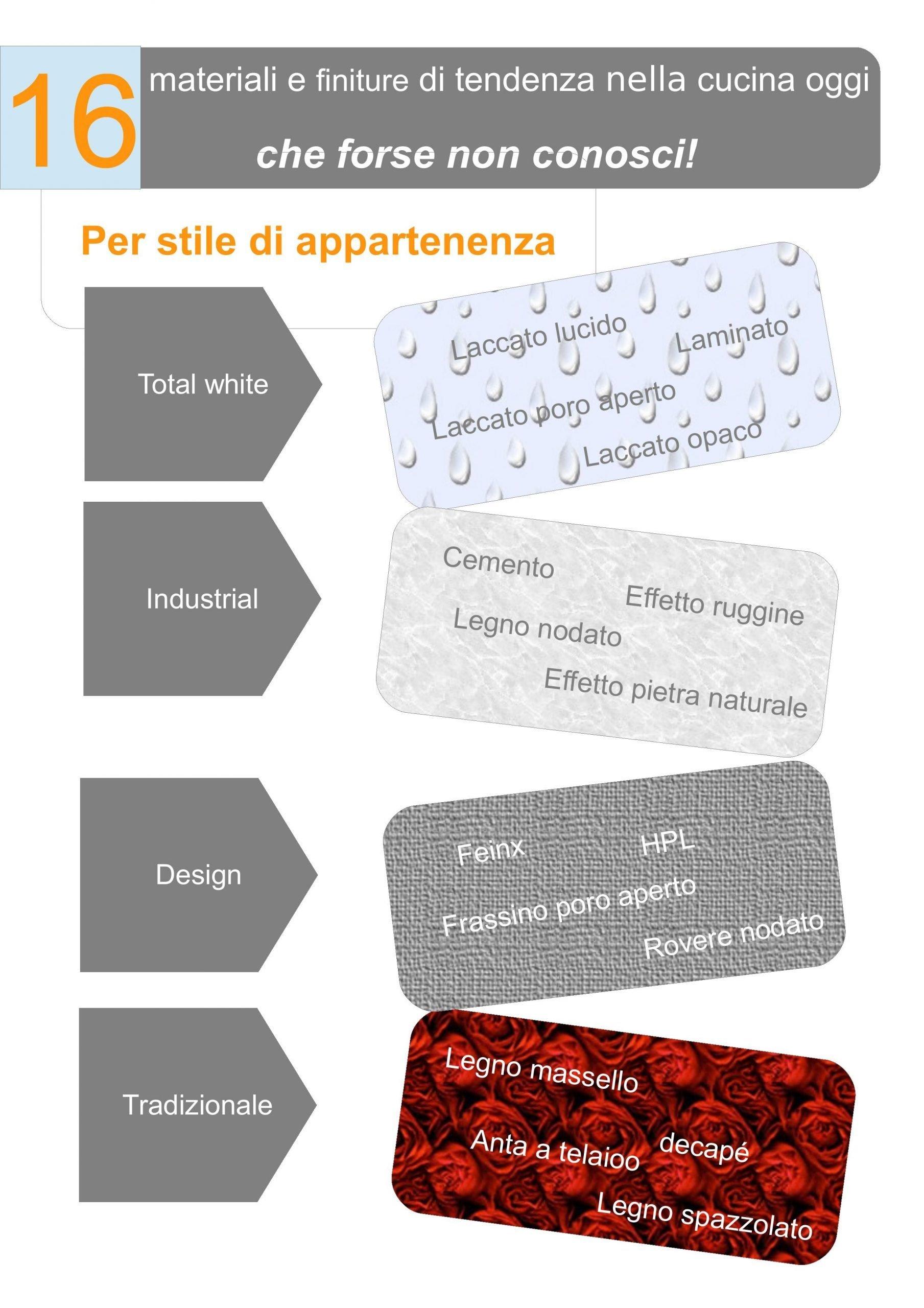 Elenco materiali impiegati nelle cucine componibili suddivisi per stile di appartenenza