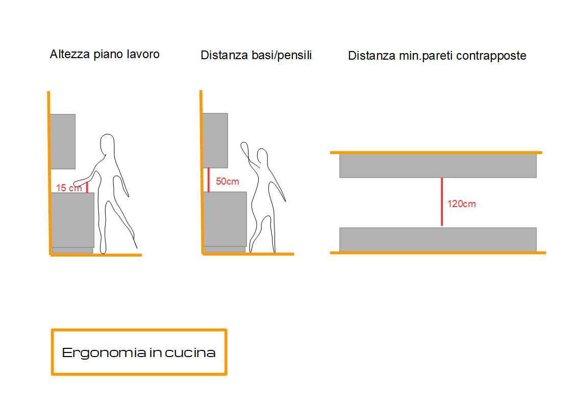 schemi relativi all'ergonomia per progettare al cucina