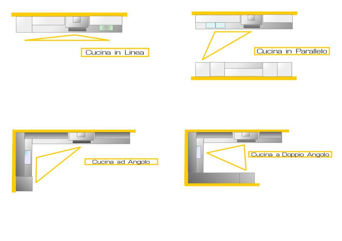 il triangolo nelle diverse configurazioni per progettare la cucina