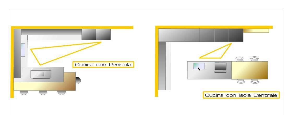 triangolo in esempi con isola e penisola per progettare la cucina