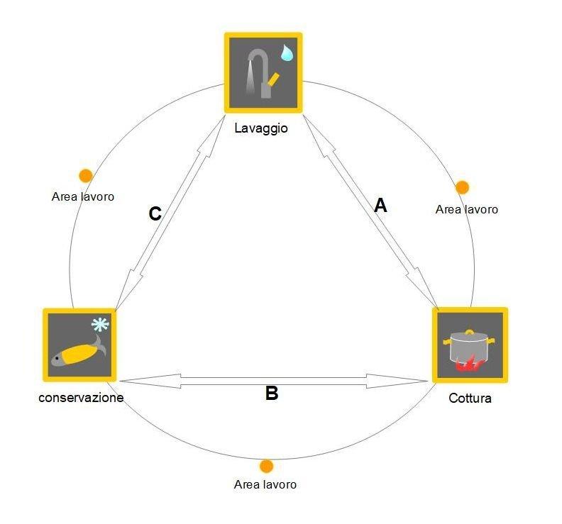schema del triangolo funzionale utile per progettare la cucina
