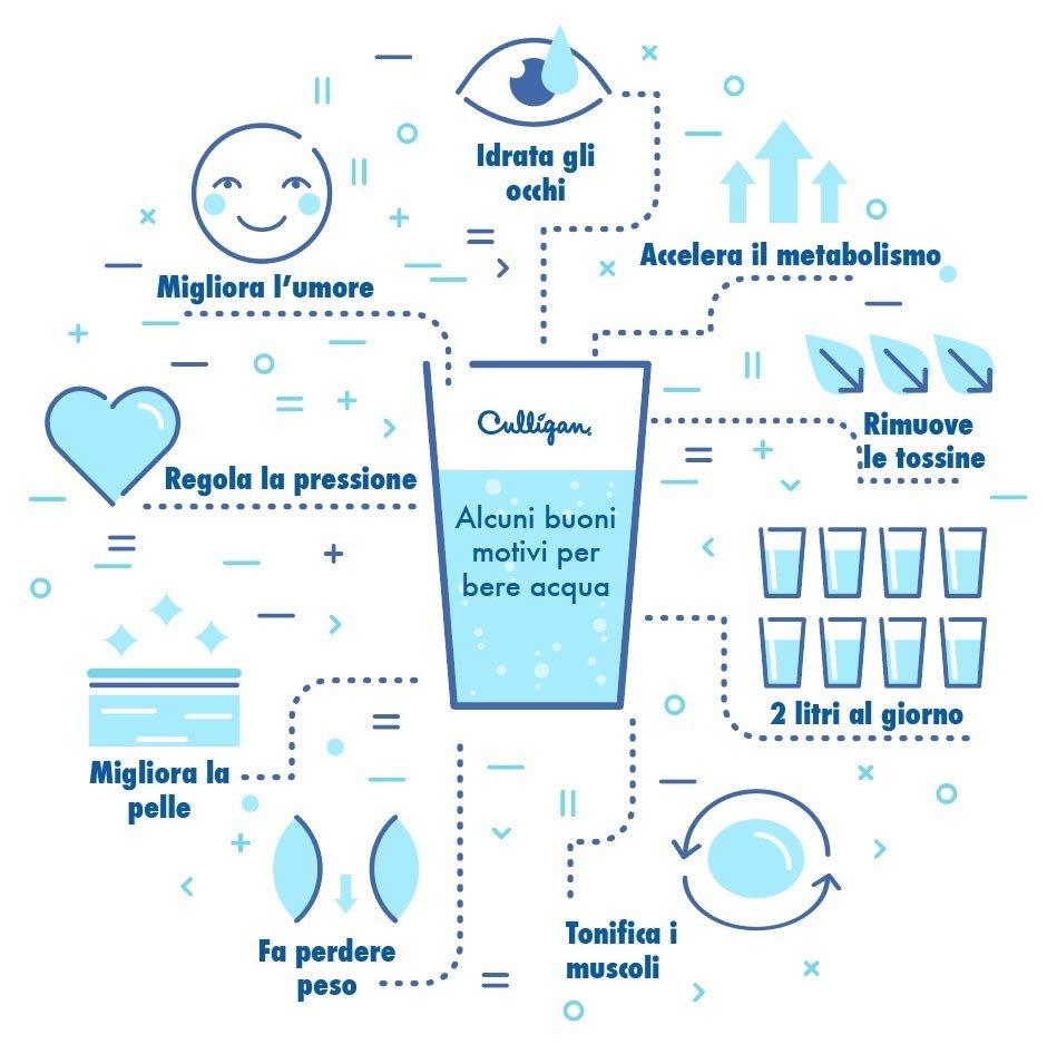 Infografica sull'acqua in cucina da bere che evidenzia i benefici per l'organismo