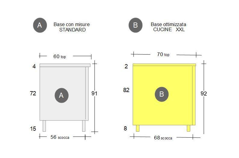 Schema confronto dimensioni tra gli elementi base della cucina standard e la cucina XXL