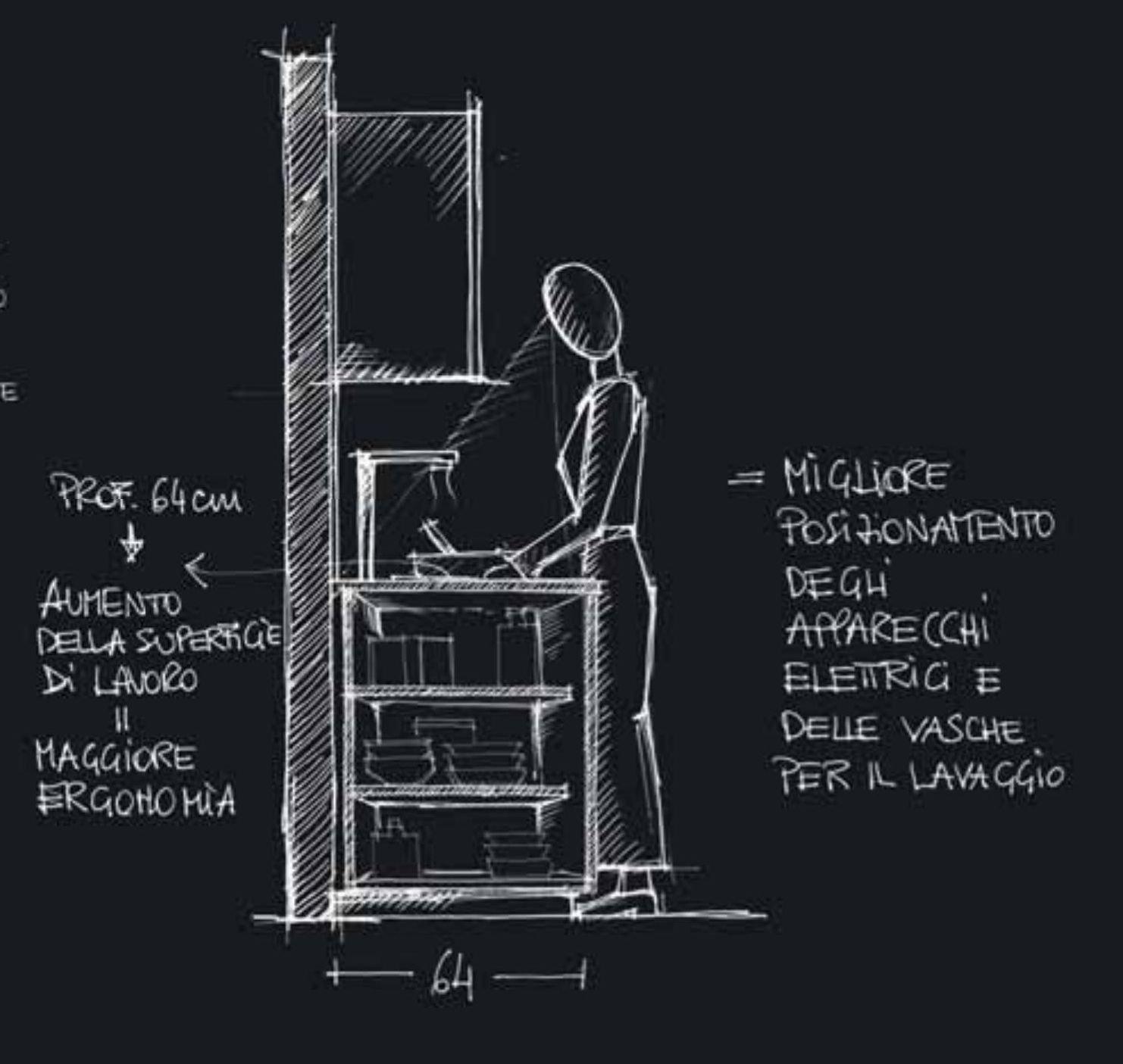 Schema relativo all'ergonomia nella cucina XXL